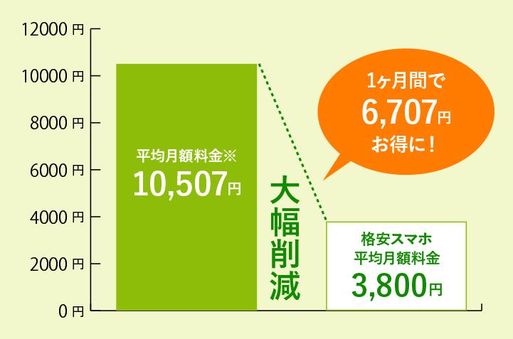 沖縄エックスモバイルは料金が安い